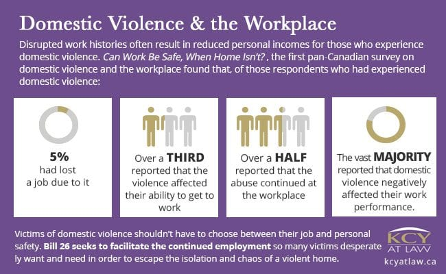 Bill 26 - Domestic Violence - Employer Responsibilities - KCY at LAW