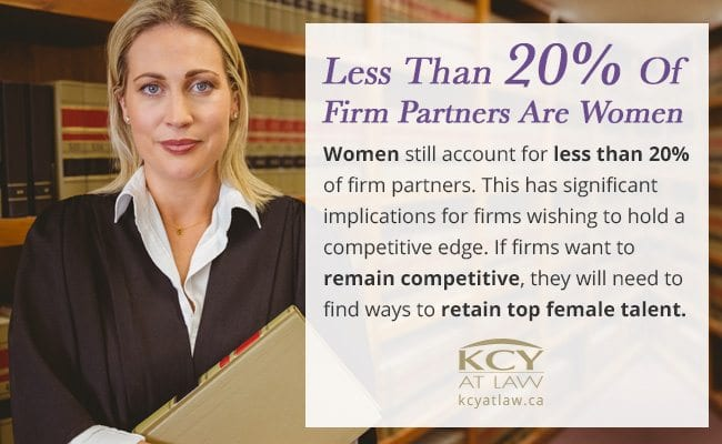 Percentage of Female Partners In Law Firms