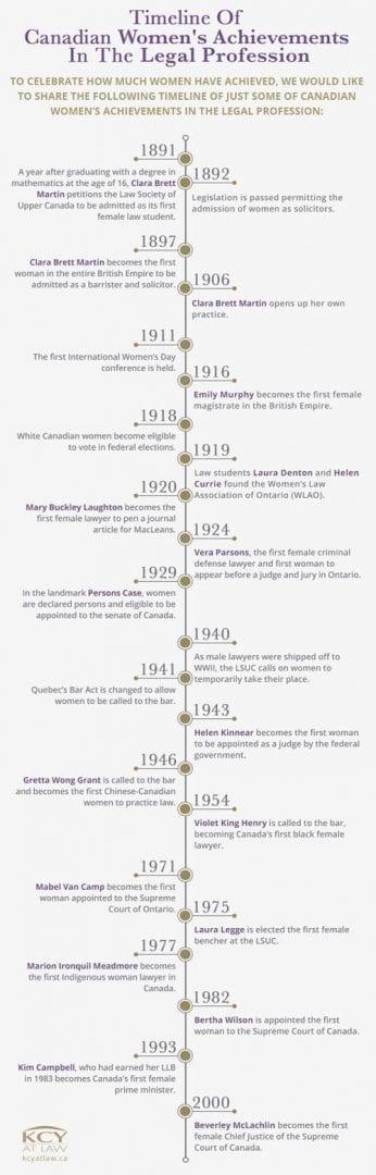 Women In Canadian Law - A Timeline of Achievements