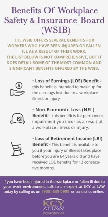 WSIB Benefits LRI, LOE, NEL - Guide to WSIB Benefits
